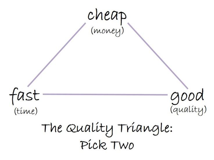 Quality-Triangle.jpg